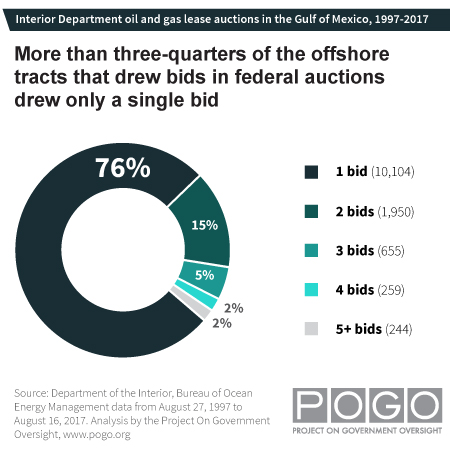 POGO lack of offshore auction competitiveness